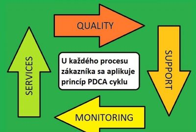 Quality Support & Monitoring Services
